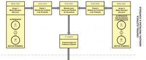Laboratório para Estudo da Geração, Distribuição e Consumo de Energia Elétrica – Ref. DT-EE001