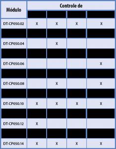 Planta Modular para Controle de Processos – Ref. DT-CP050